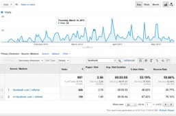 You can use analytics to see what content is coming in from mobile browsers. (Click to embiggen)