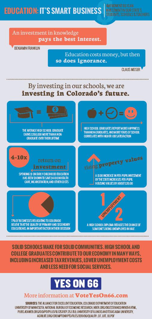 "Amendment 66 ""Education is Smart Business"" infographic"