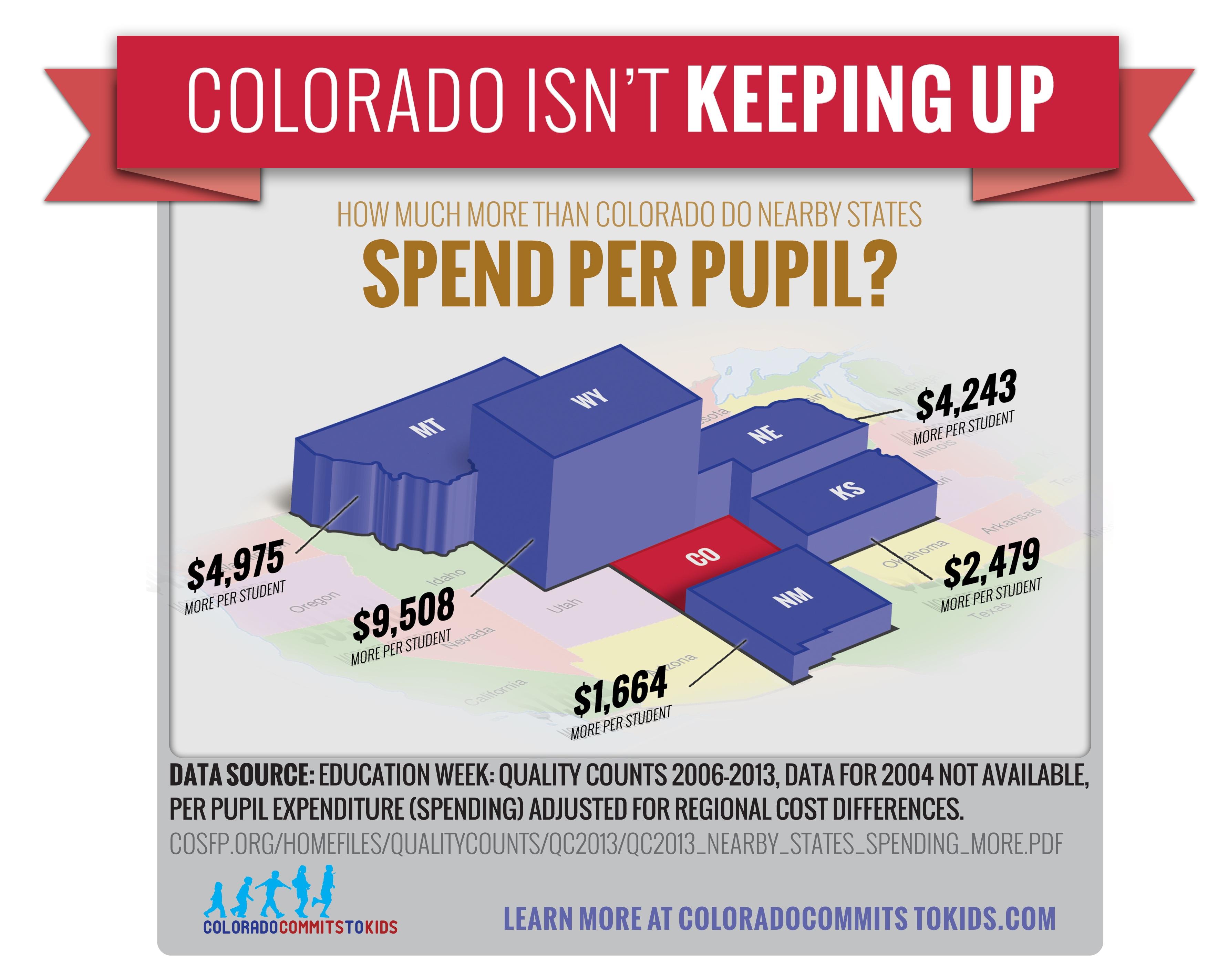 "Amendment 66 ""Colorado Isn't Keeping Up"" infographic"