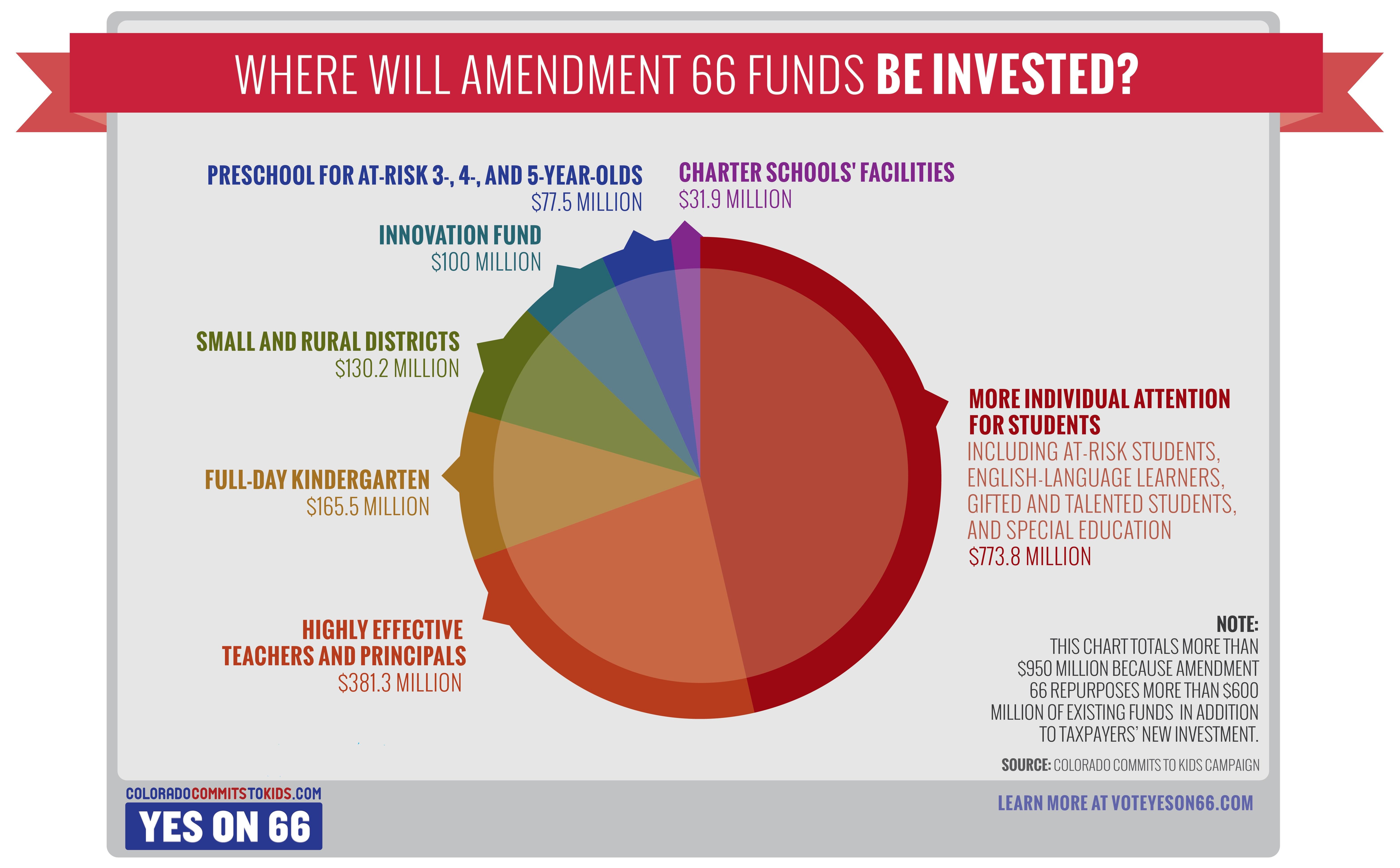 "Amendment 66 ""Where Does it Go?"" infographic"