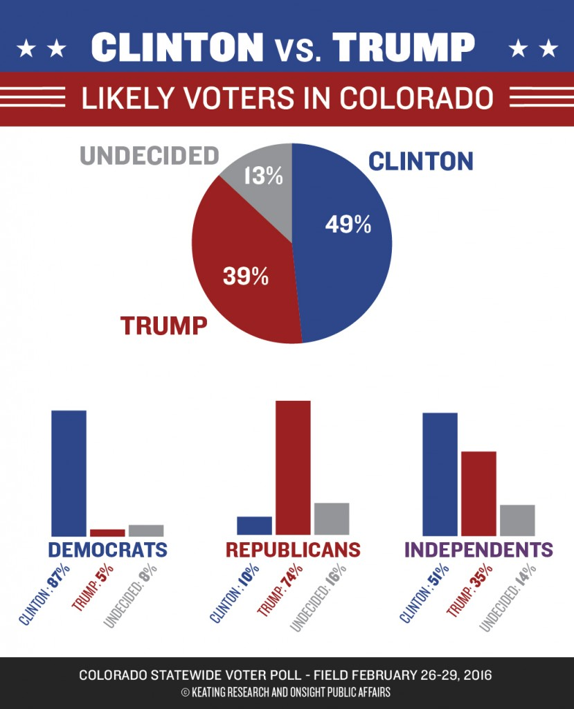 Keating-OnSight_poll-graphic_030216-01