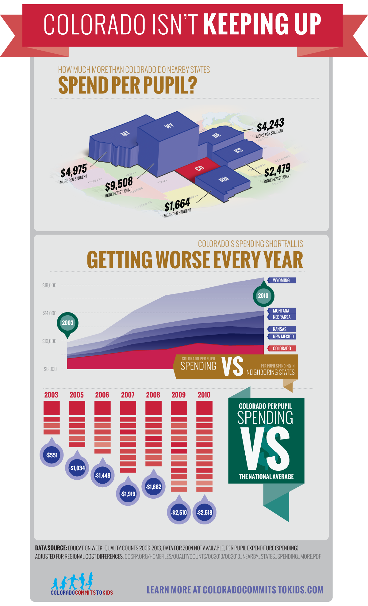 "The ""Colorado Isn't Keeping Up"" infographic was one of the most popular of the entire campaign, both on and offline."