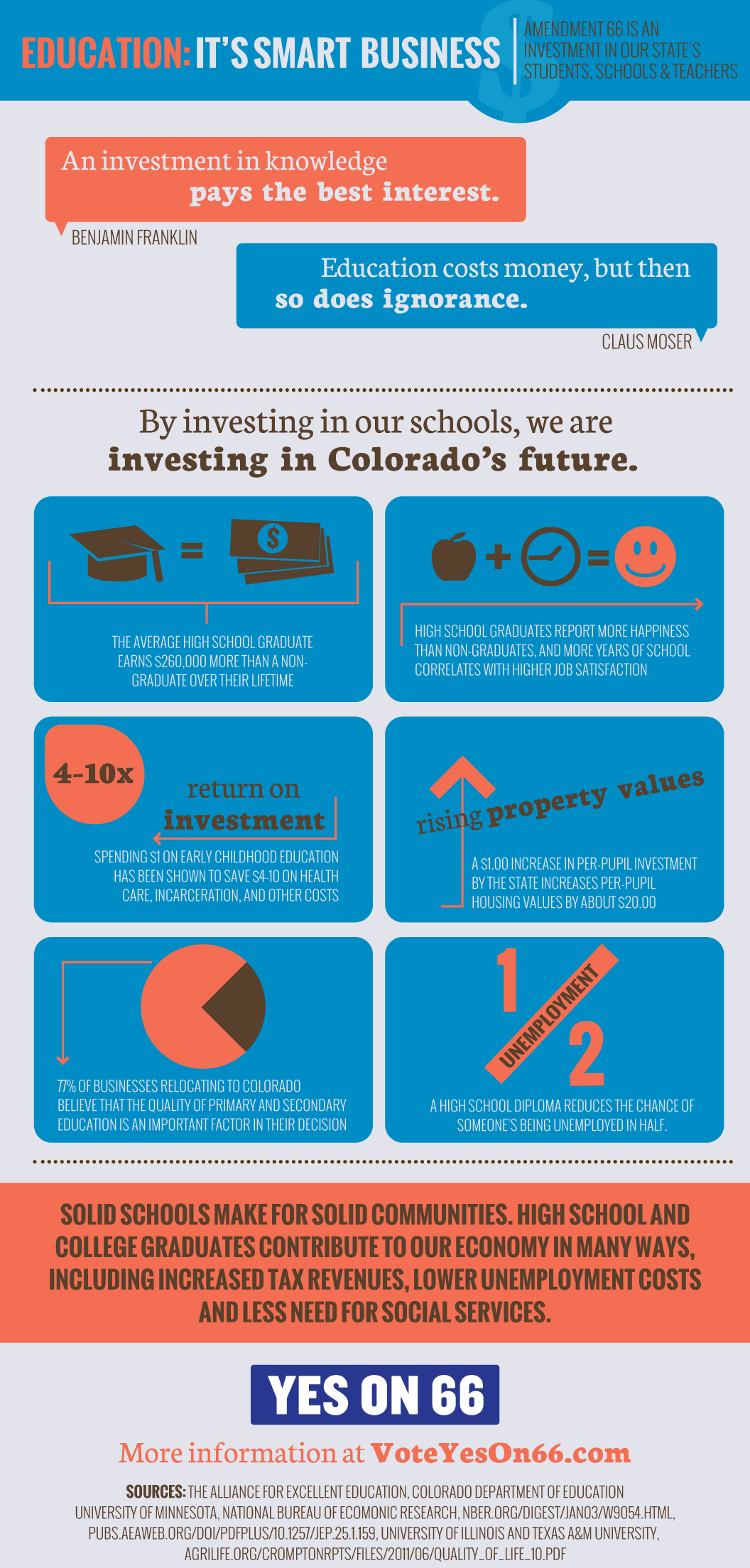 Amendment 66 business infographic-01
