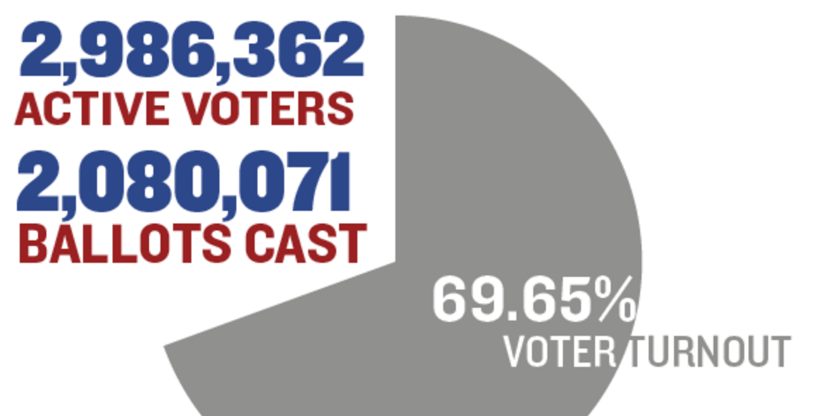 2014 Election By The Numbers