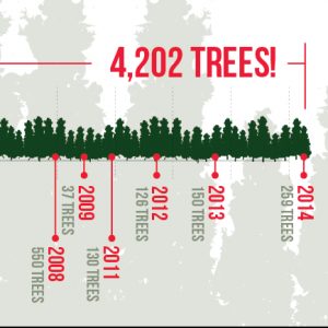 ANHEUSER-BUSCH TREE-PLANTING EVENT BANNER