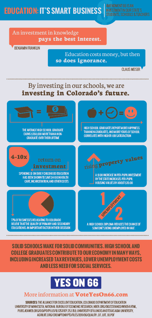 "Amendment 66 ""Education is Smart Business"" infographic"