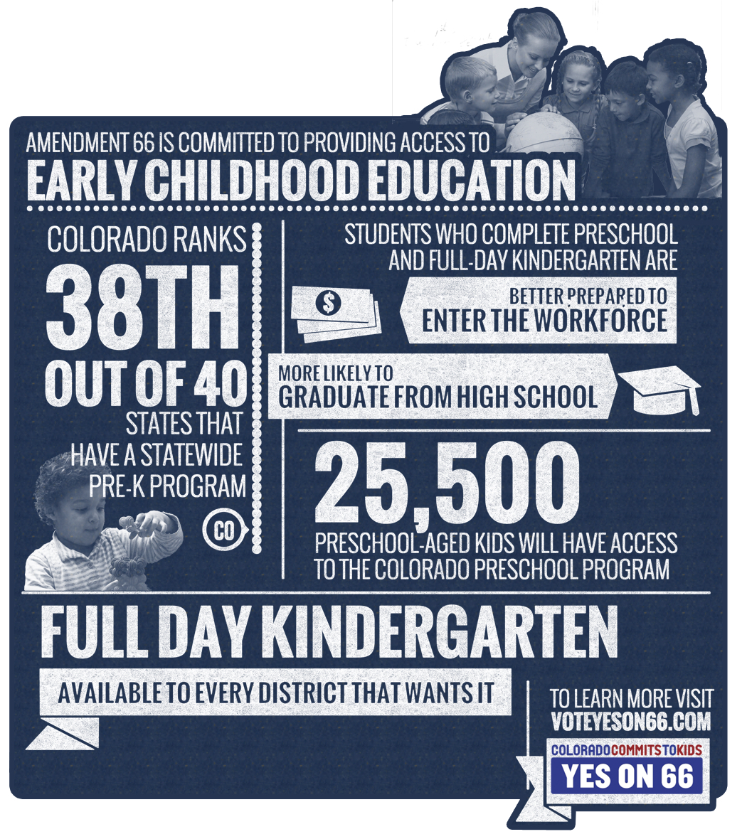 "Amendment 66 ""Early Childhood Education"" infographic"