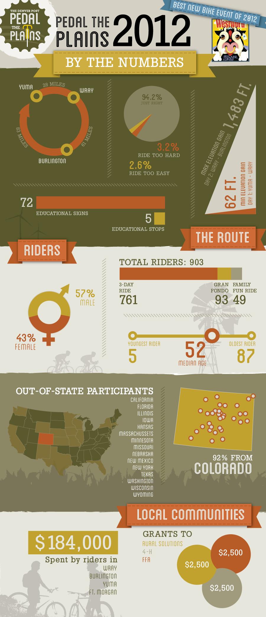PTP_infographic_2012
