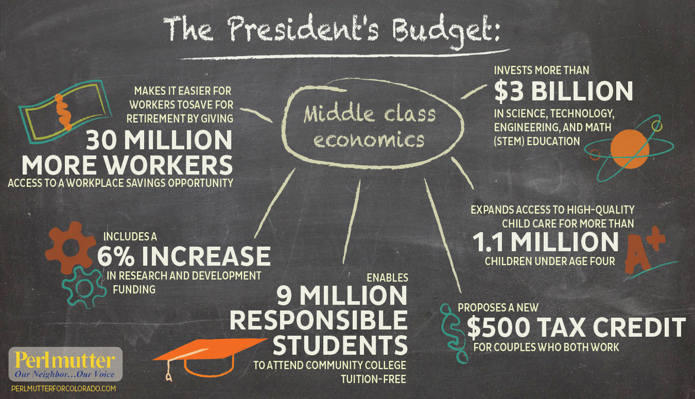Infographic illustrating the president's budget priorities for use on social media