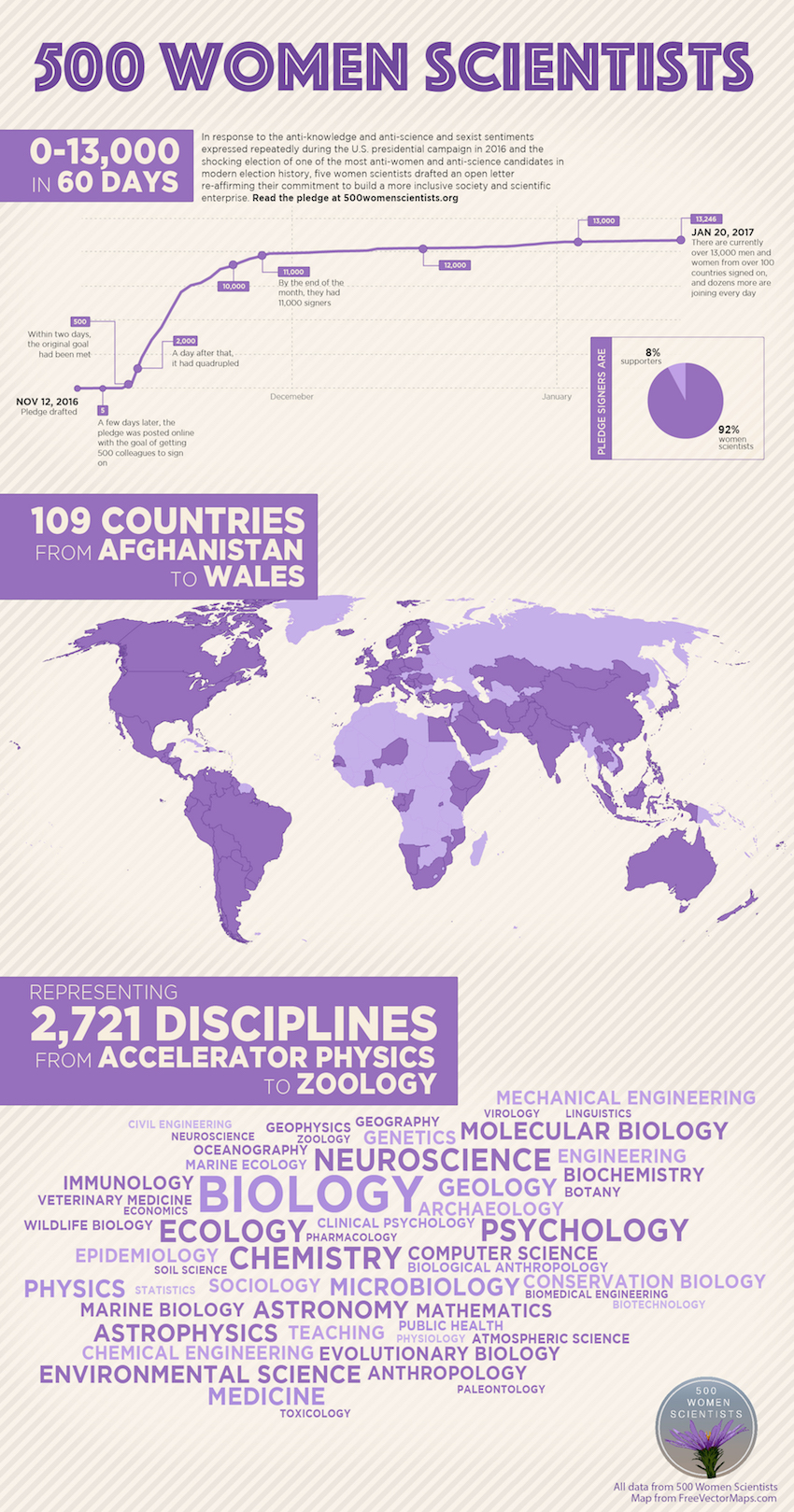500 Women Scientists infographic
