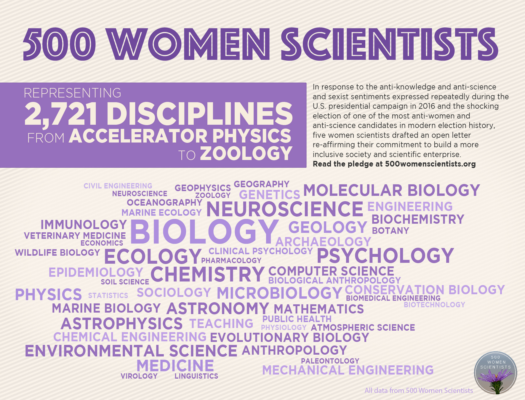 500 Women Scientists infographic (disciplines detail)