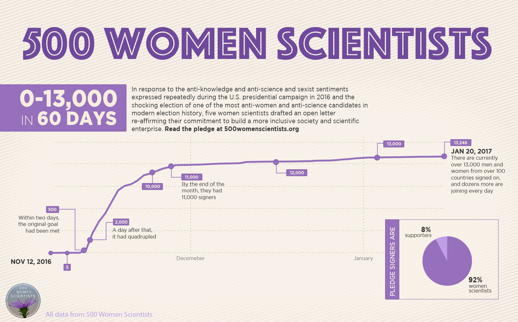 500 Women Scientists infographic (members detail)