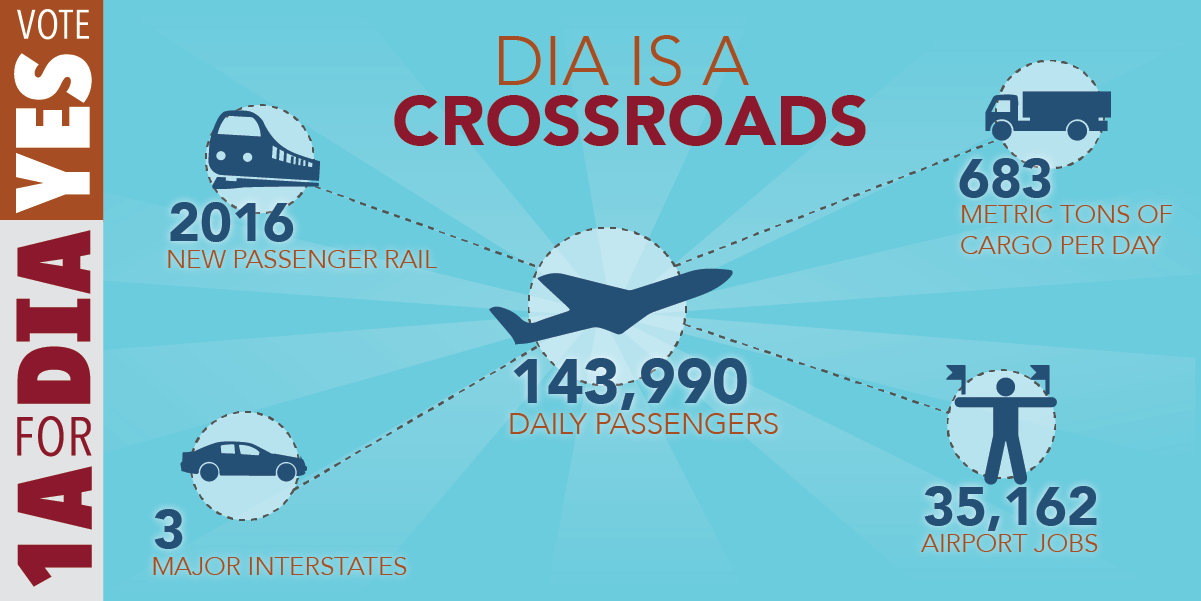 1A for DIA infographic illustration