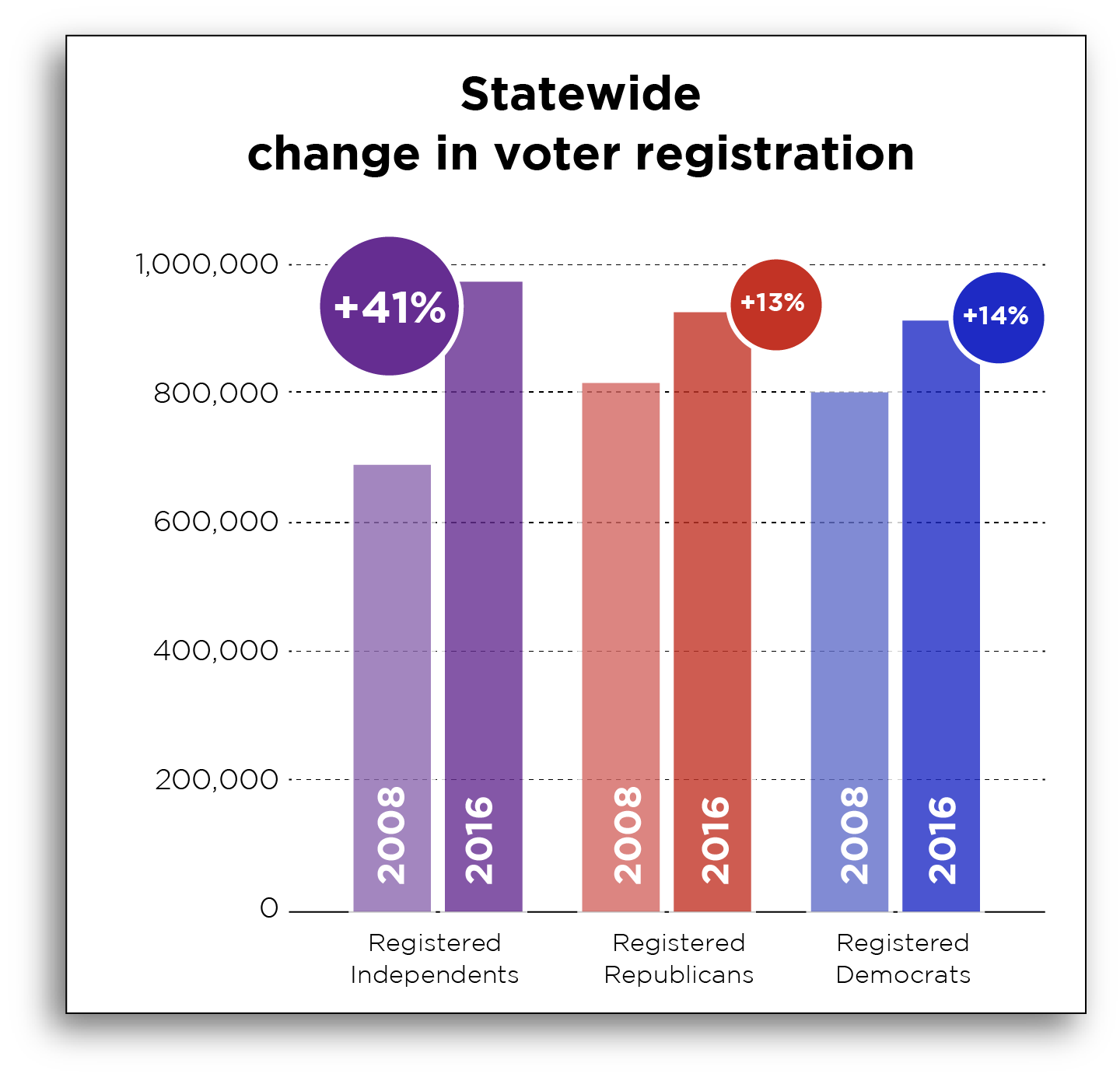 Change in voter registrations since 2012
