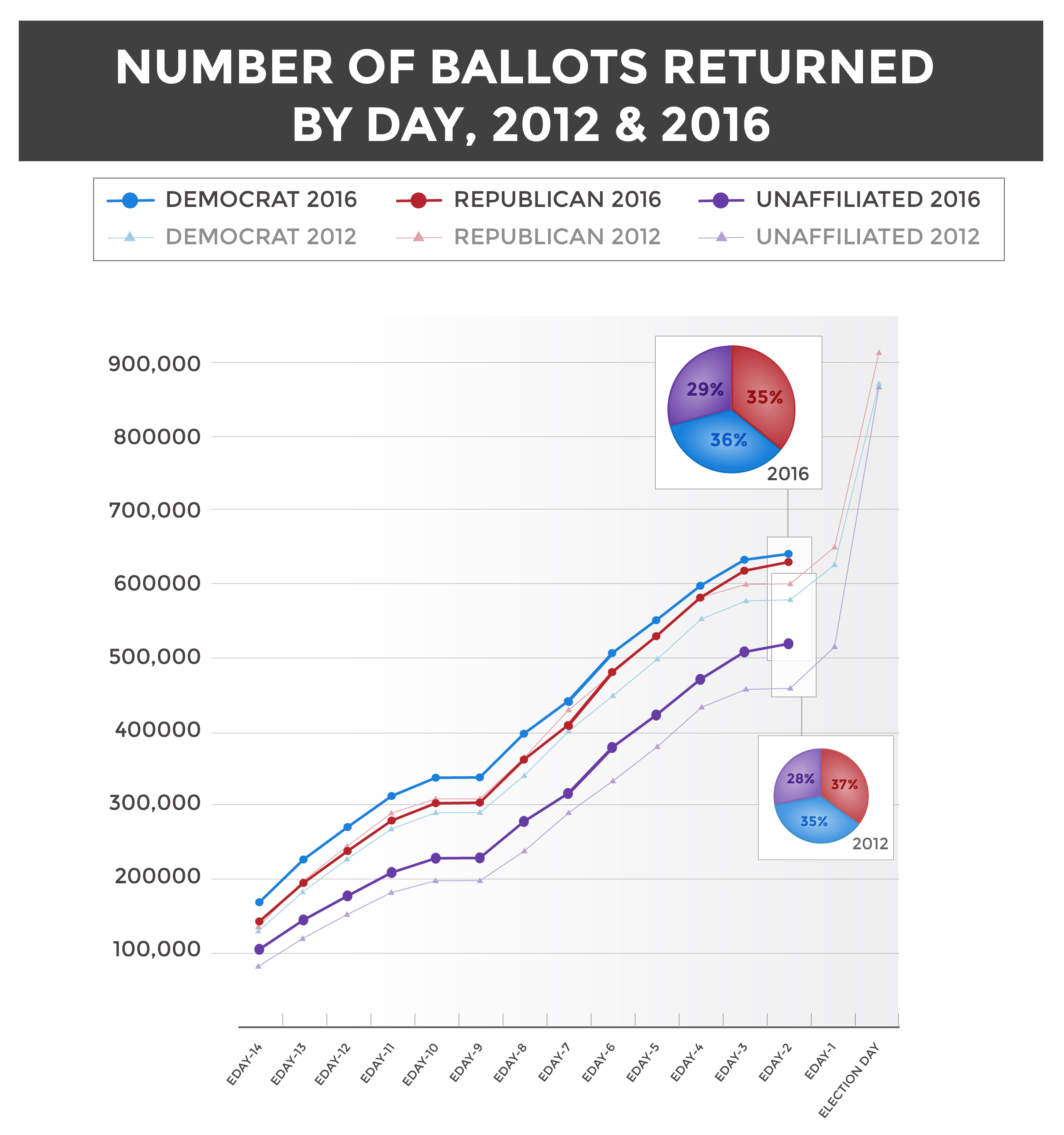 Ballot returns by day percentages.