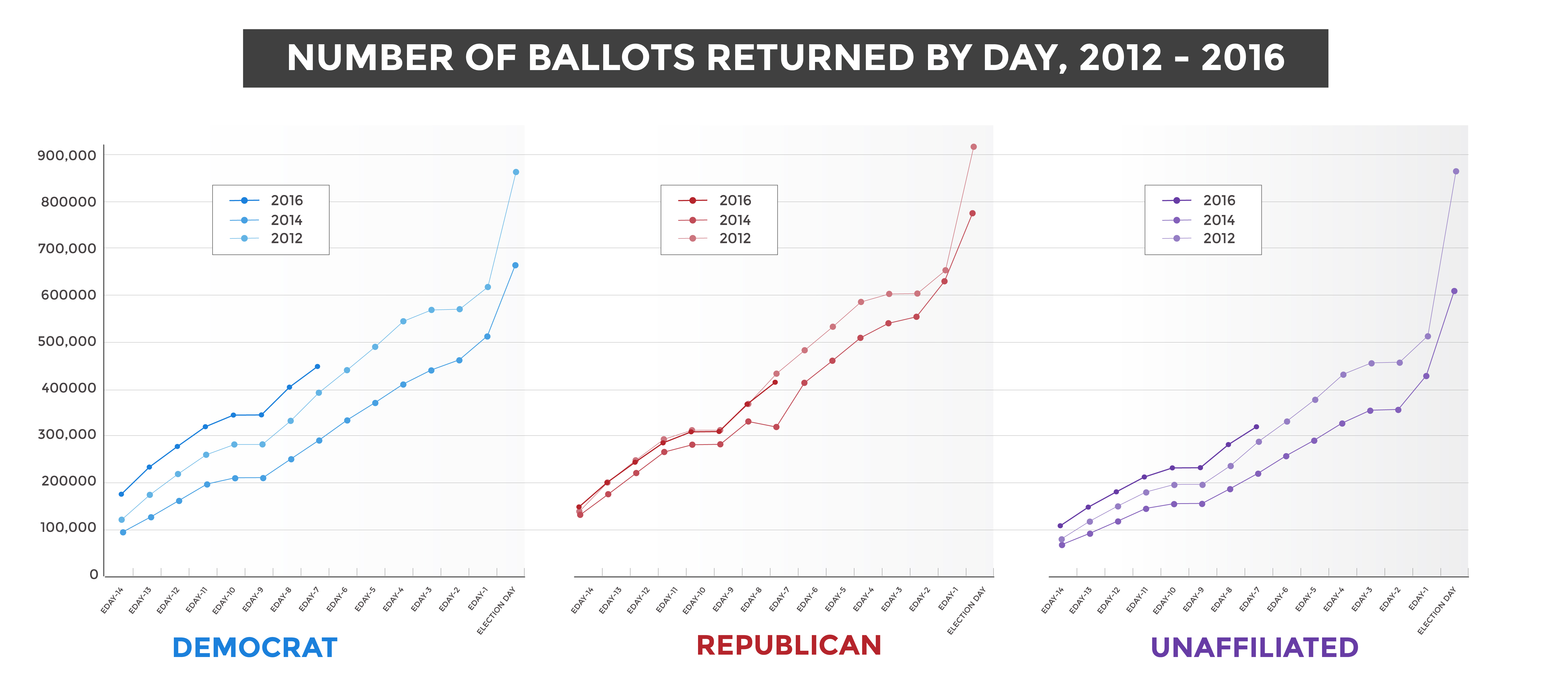 LetCoVote_ballot-return_ballots-returned-amount-party