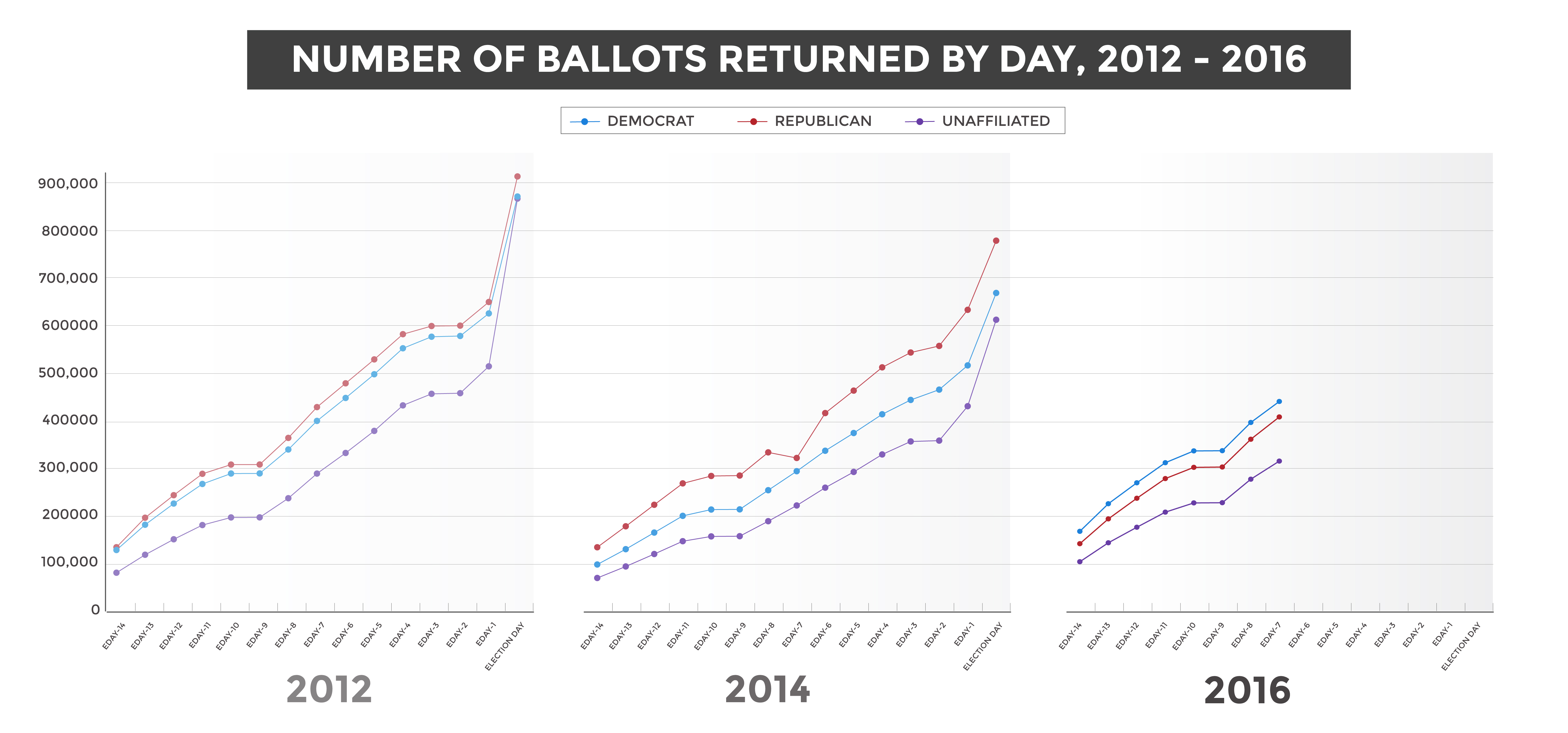 Ballot returns by day by year.